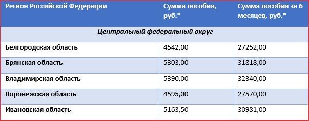 Сумма пособия на детей от 3 до 7 лет за полгода (таблица)